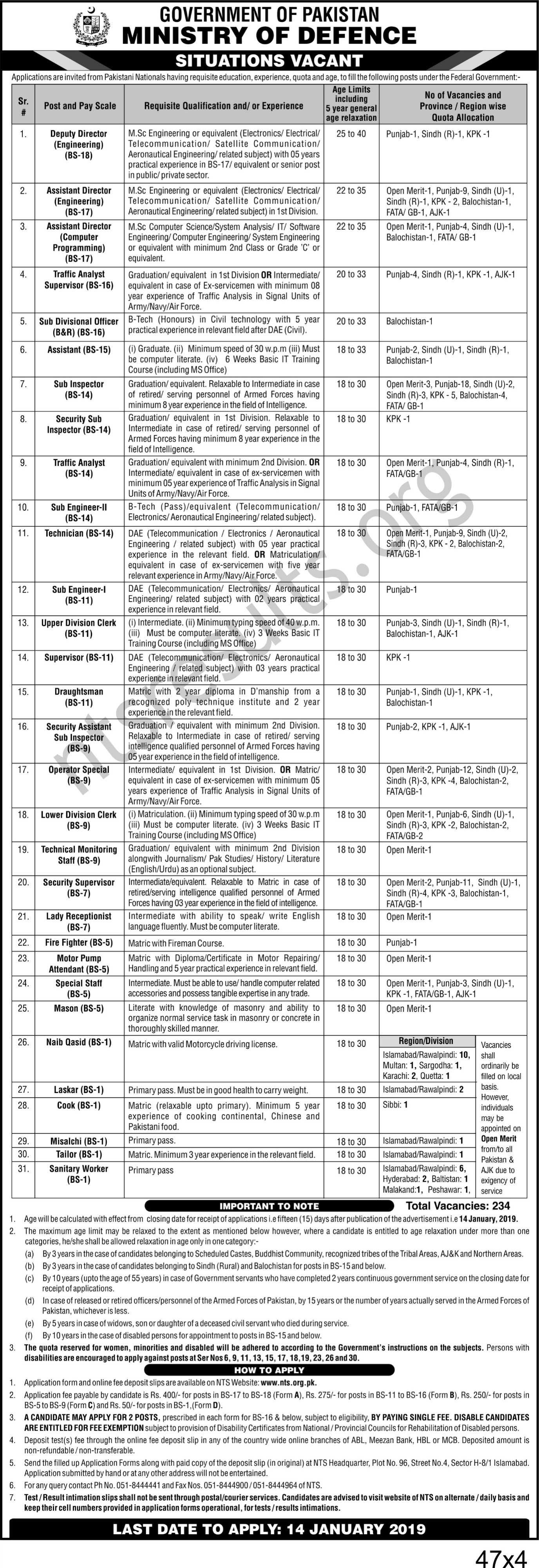 Government of Pakistan Ministry of Defence Jobs Via NTS