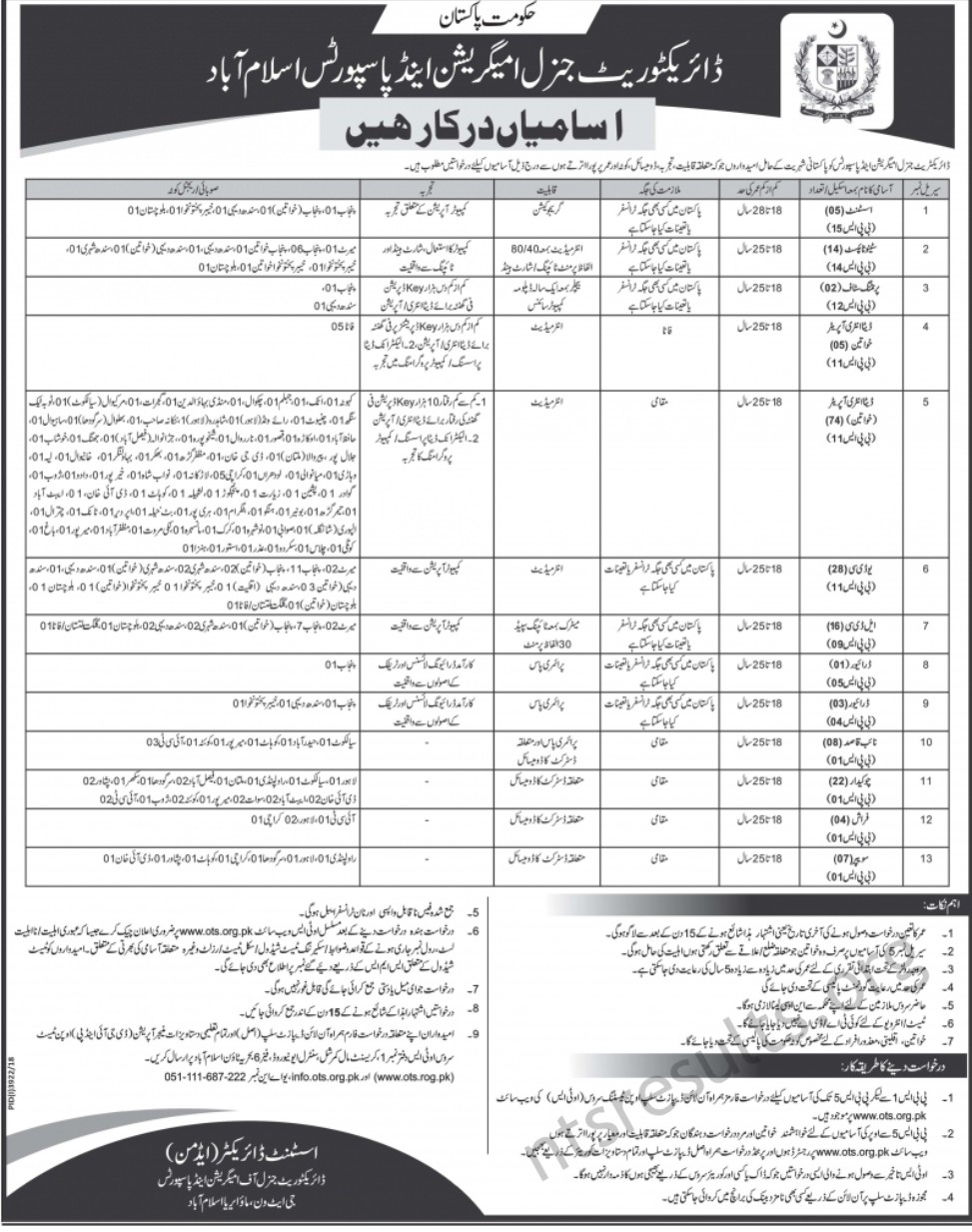 Directorate General Of Immigration Passports DGIP Islamabad Jobs OTS Test Roll No Slip