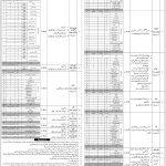 Federal Govt Organization FGO Jobs Via NTS