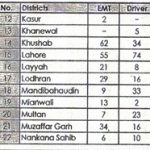 Rescue 1122 Punjab Emergency Service Jobs Via NTS