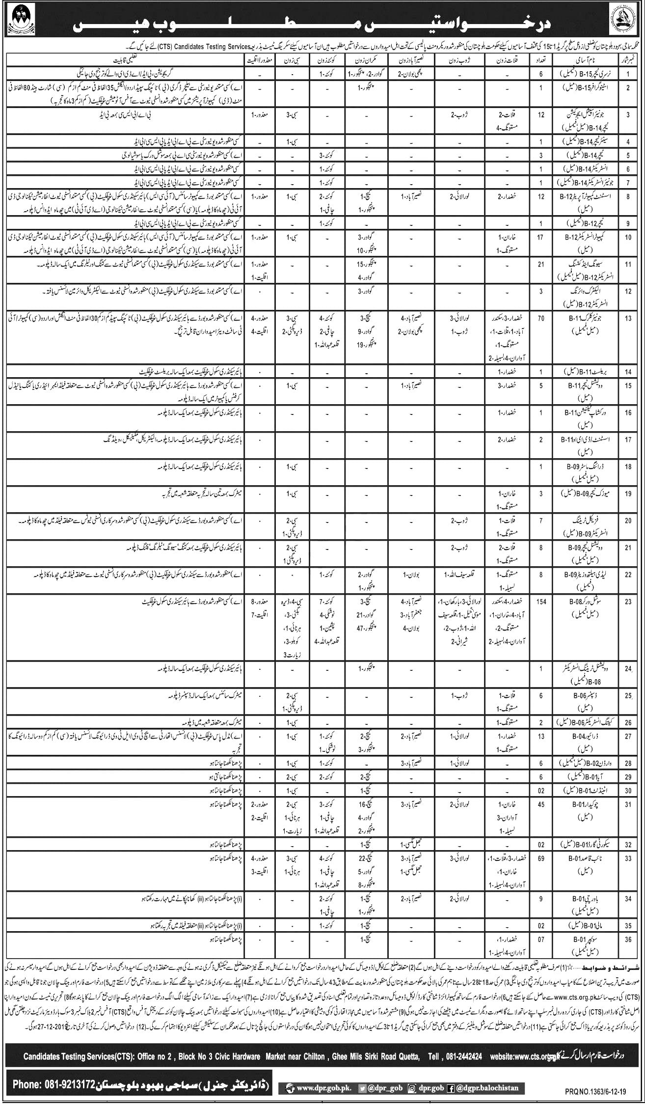 Social Welfare Department Balochistan CTS Test Roll No Slip