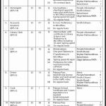 Supreme Court of Pakistan Jobs Via NTS 2019