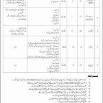 PBM Pakistan Bait Ul Mal Jobs ITSPAK Test Result Interior testing Services