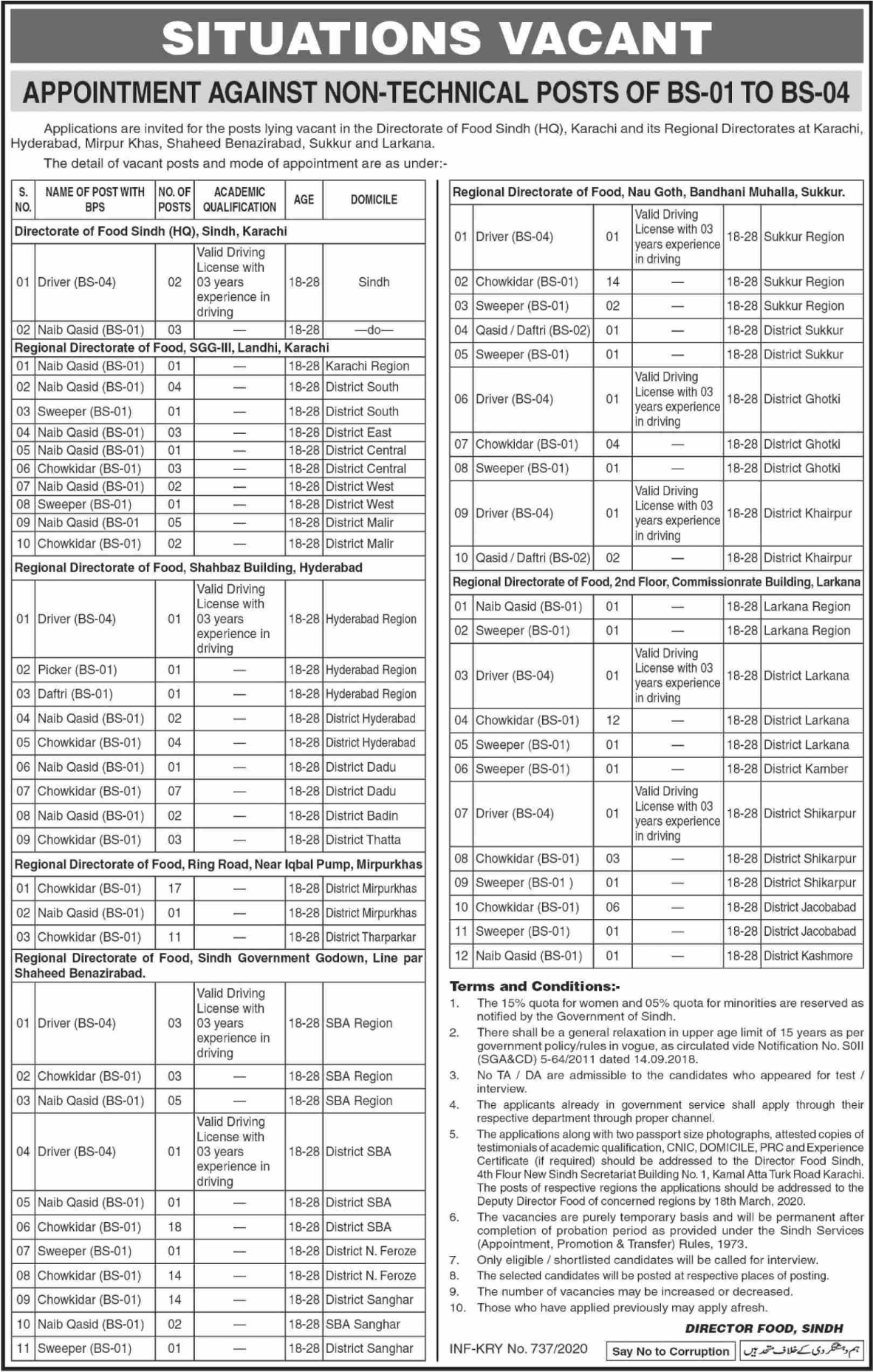Food Department Sindh Jobs March 2020