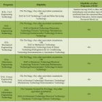 UOT Nowshera Bachelor Degree Programs Admissions ETEA Roll No Slip