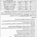 Intermediate and Secondary Education Abbottabad Jobs ETEA Result