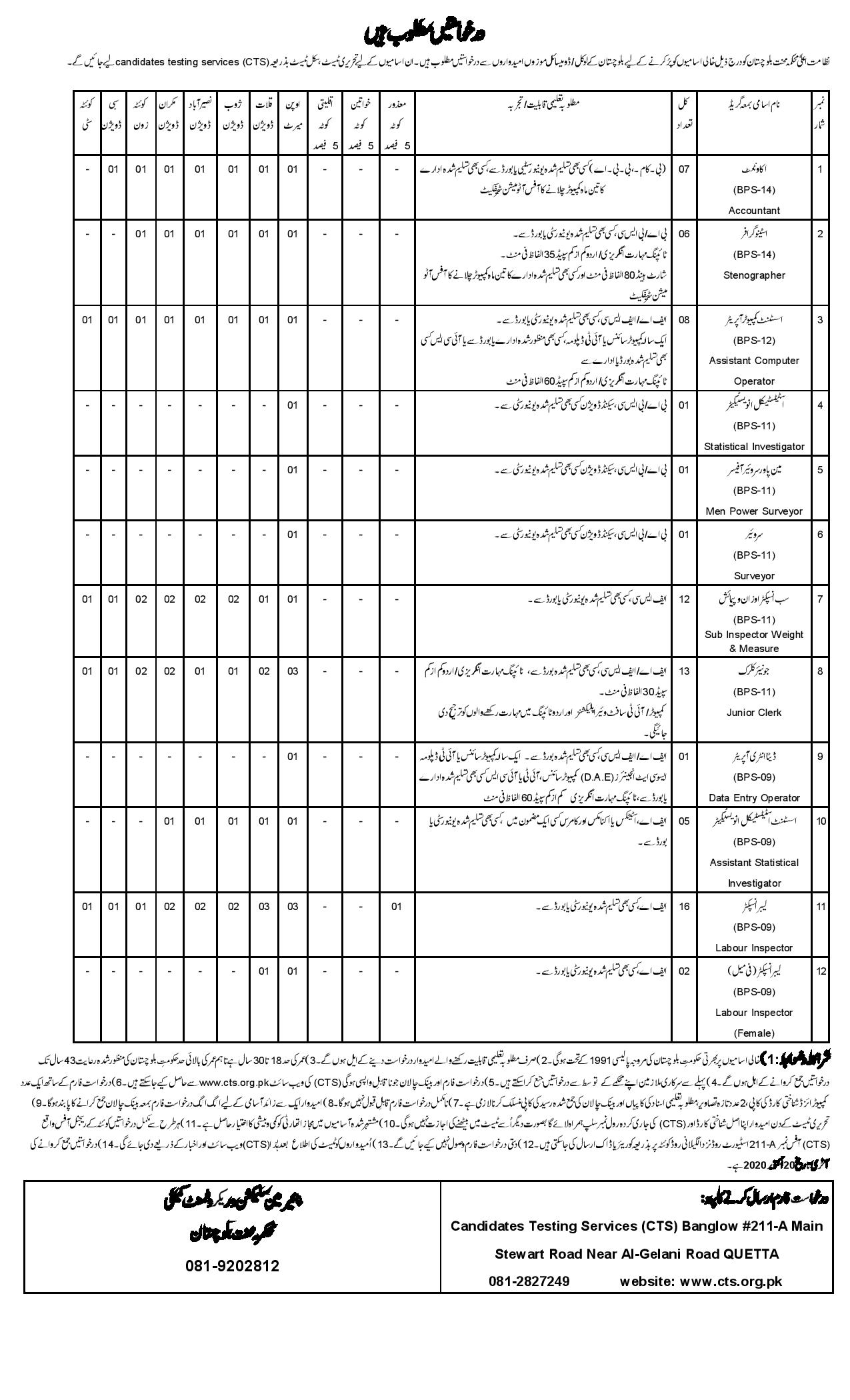 Balochistan Labour Welfare Department Jobs CTS Test Result