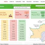 Pakistan, 58 More Deaths Last 24 Hours From Corona, Total Death From Corona 9874
