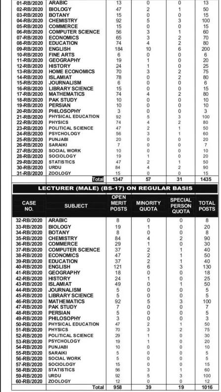 PPSC Lecturer Jobs Result Merit List Interview Result Interview Schedule