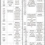 Provincial Transport Authority PTA Balochistan Quetta Jobs