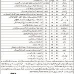 Balochistan Residential College Loralai Jobs Today Govt Jobs in Pakistan