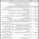 Livestock Fisheries Department Sindh Jobs 2021 Test Date Roll No Slip Interview Schedule Result