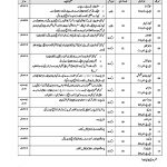 District Session Courts Sargodha Jobs Sample Papers Junior Clerk Computer Operator Stenographer