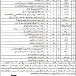 Balochistan Residential College Loralai Jobs Merit List Interview Schedule
