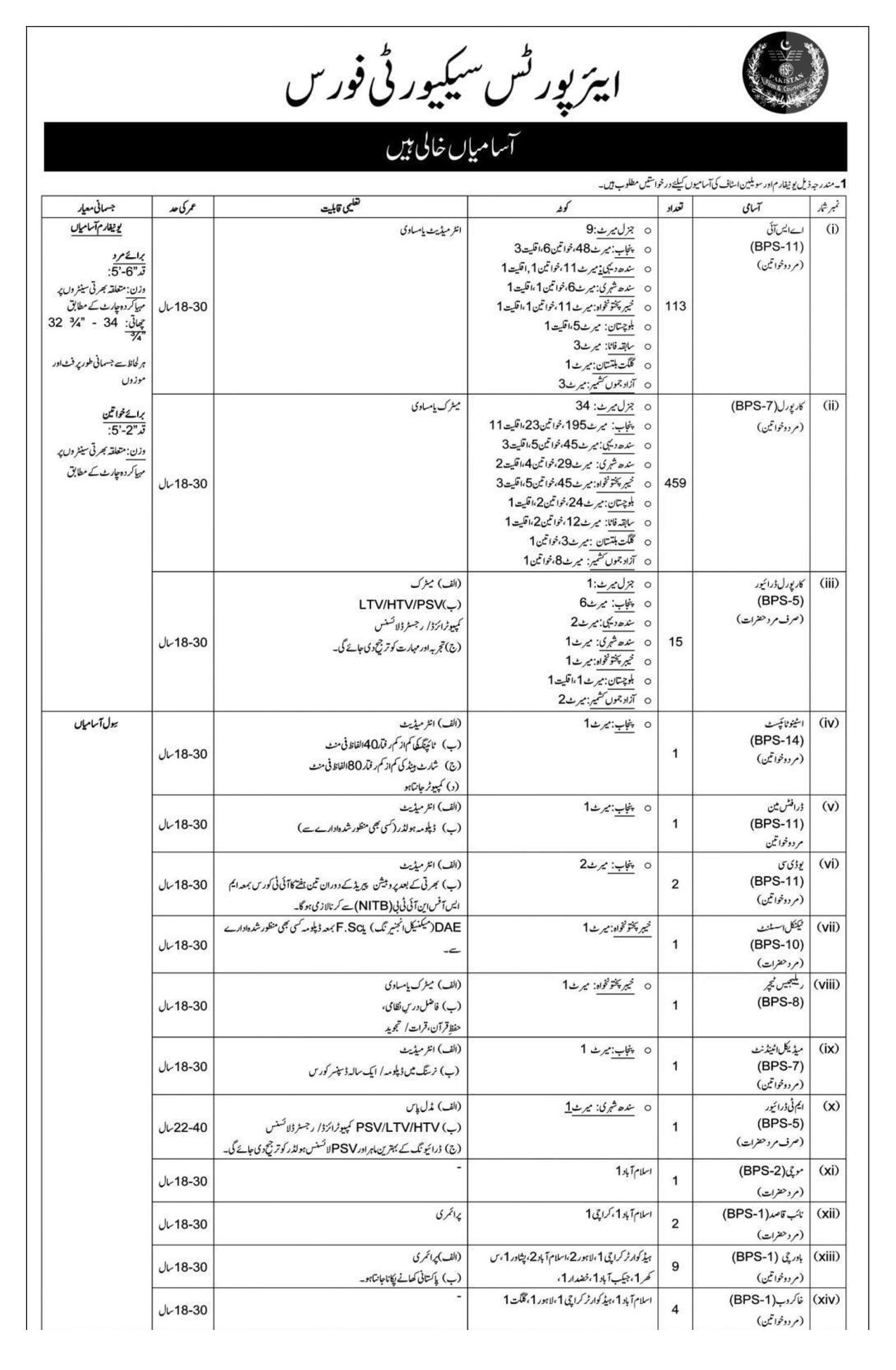 Airport Security Force ASF Jobs Test Result