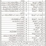 Balochistan Health Department Today Govt Jobs Kachhi Dhadar