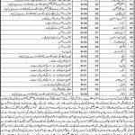 Today Govt Jobs in Pakistan 2021 Health Department Harnai Balochistan