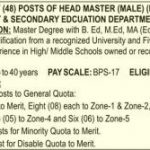 Elementary Secondary Education Head Master  Jobs KPPSC Result