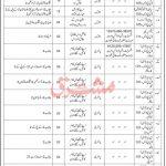 All Government Jobs Today Pakistan Coast Guard PCG Karachi Pakistan Institute of Medical Sciences PIMS Jobs