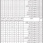 Sindh Criminal Prosecution Services Department Jobs Sindh Govt Jobs Today 2021