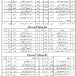 District Education Authority Khushab Govt Jobs in Education Department 2021
