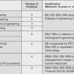 Pakistan Petroleum Limited PPL Jobs NTS Roll No Slip Graduate Trainee Program Graduate Trainee/Diploma Holders