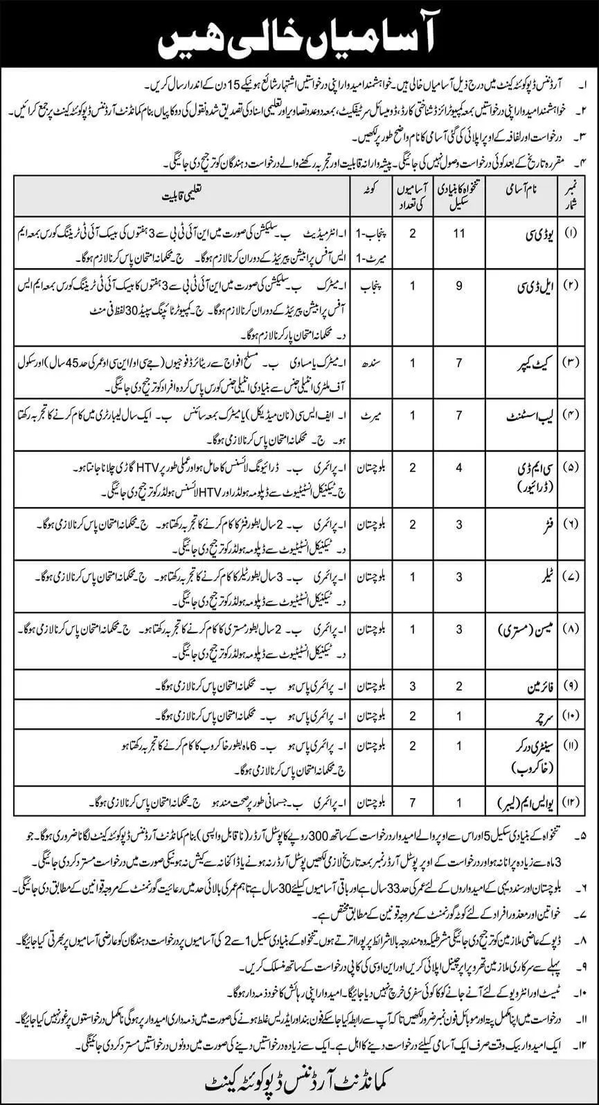 New Army Jobs Today 2021 At Ordnance Depot Quetta Cantt