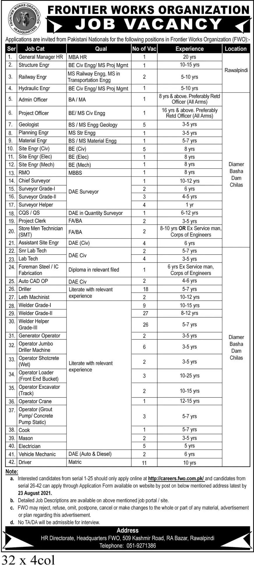 Today Government Jobs in Pakistan 2021 At Frontier Works Organization FWO