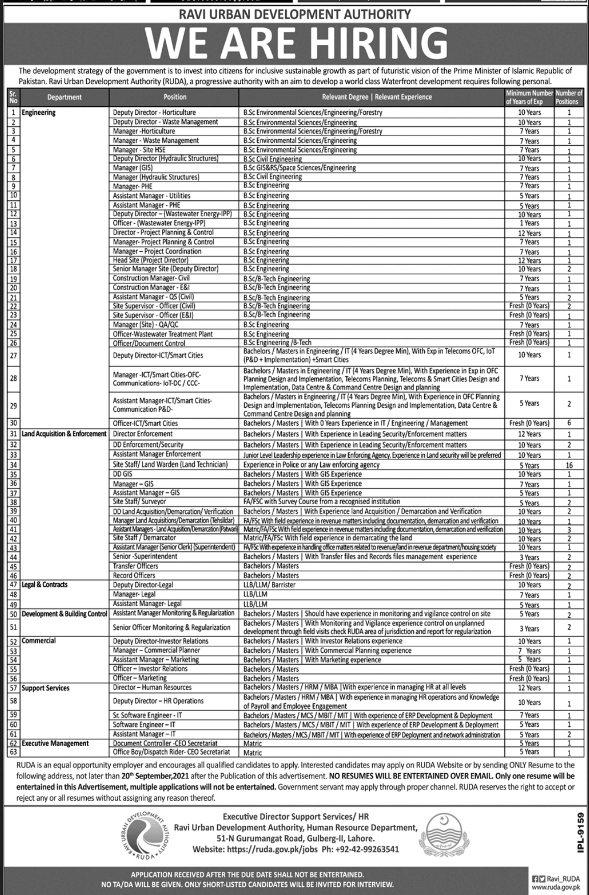 Government jobs in Lahore Today 2021 September At RUDA Ravi Urban Development Authority