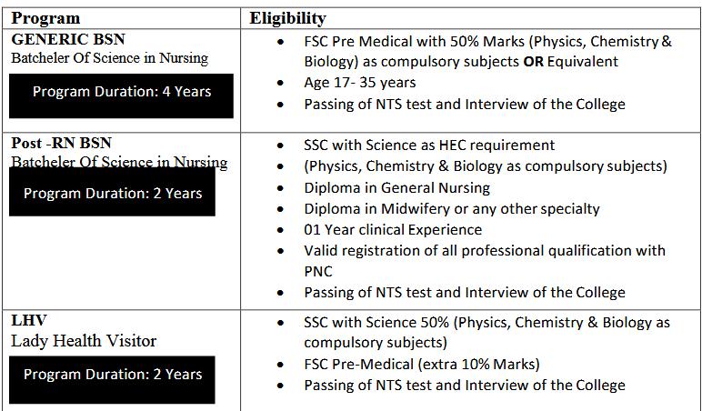 Shahid College Of Nursing Charsadda Admissions NTS Roll No Slip RN BSN Generic BSN LHV Lady Health Visitor