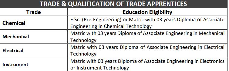 Fatima Energy Trade Apprenticeship Program 2021 NTS Roll No Slip
