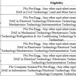 UOT Nowshera BSc Engineering Admission ETEA Result Merit List 2021