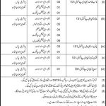 Latest Govt Jobs in Lahore 2021 Military Lands Cantonment Department MLC