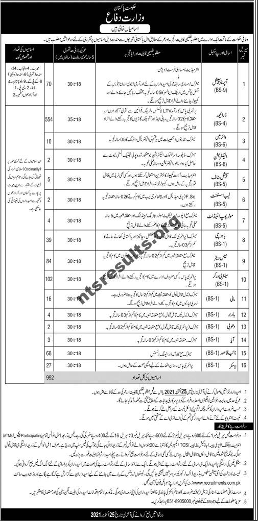 Government Jobs in Pakistan 2021 Matric Base AT Ministry of Defence, 1122 Rescue, China Pakistan Economic Corridor, Ministry of Kashmir Affairs, Population Welfare Department Punjab