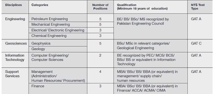 Pakistan Petroleum Limited PPL Jobs NTS Test Result